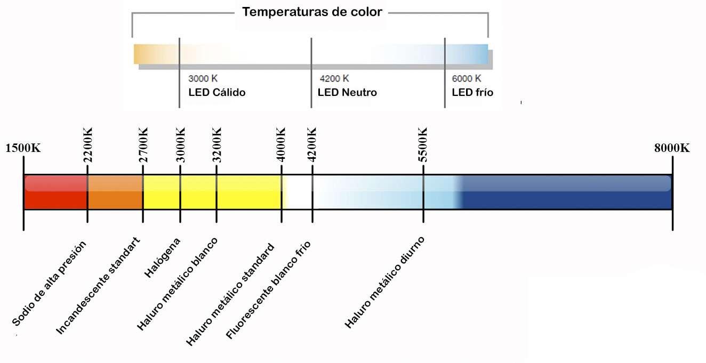 Gráfico que muestra los diferentes grados y temperaturas de la iluminación Led. Diferencia entre cálido, neutro y frío.